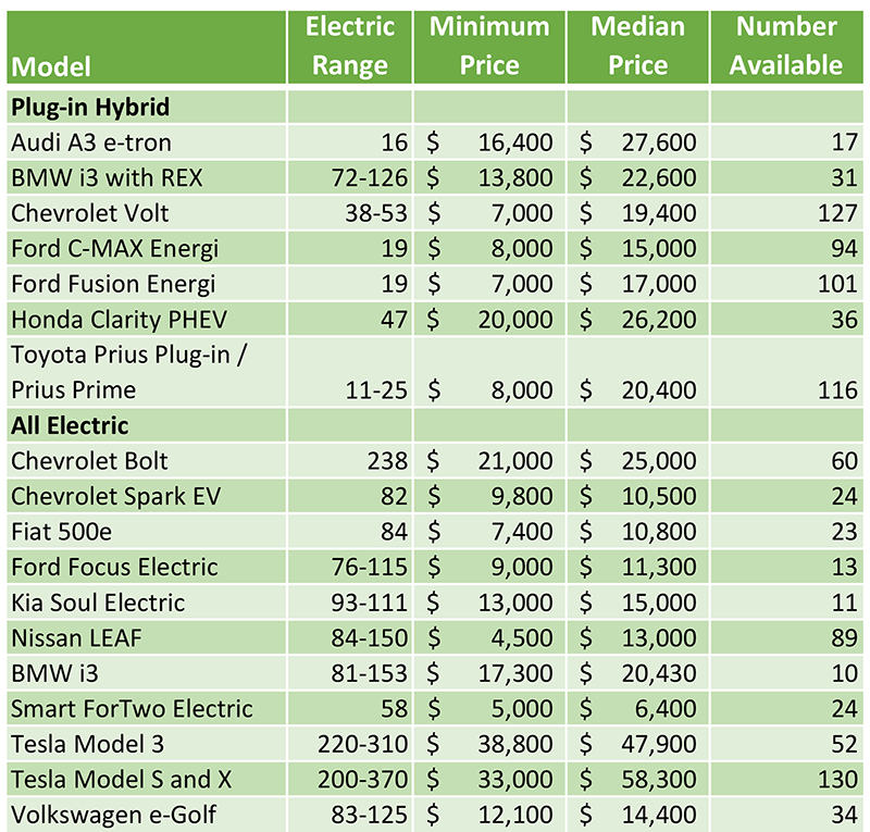 Used EV availability table