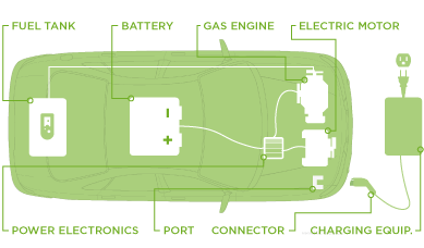 Types Of Charging  Drive Electric Vermont